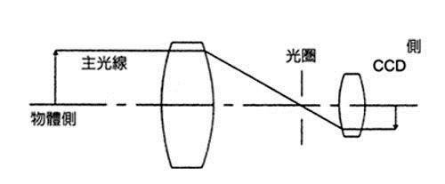 远心镜头设计原理